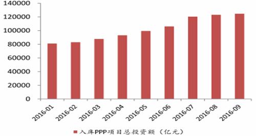 """环保行业迈进黄金期 """"十三五""""总投资将超12万"""